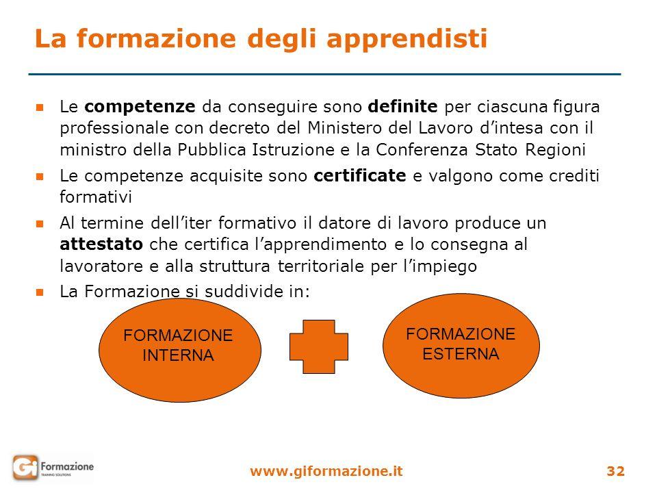 www.giformazione.it32 La formazione degli apprendisti Le competenze da conseguire sono definite per ciascuna figura professionale con decreto del Mini