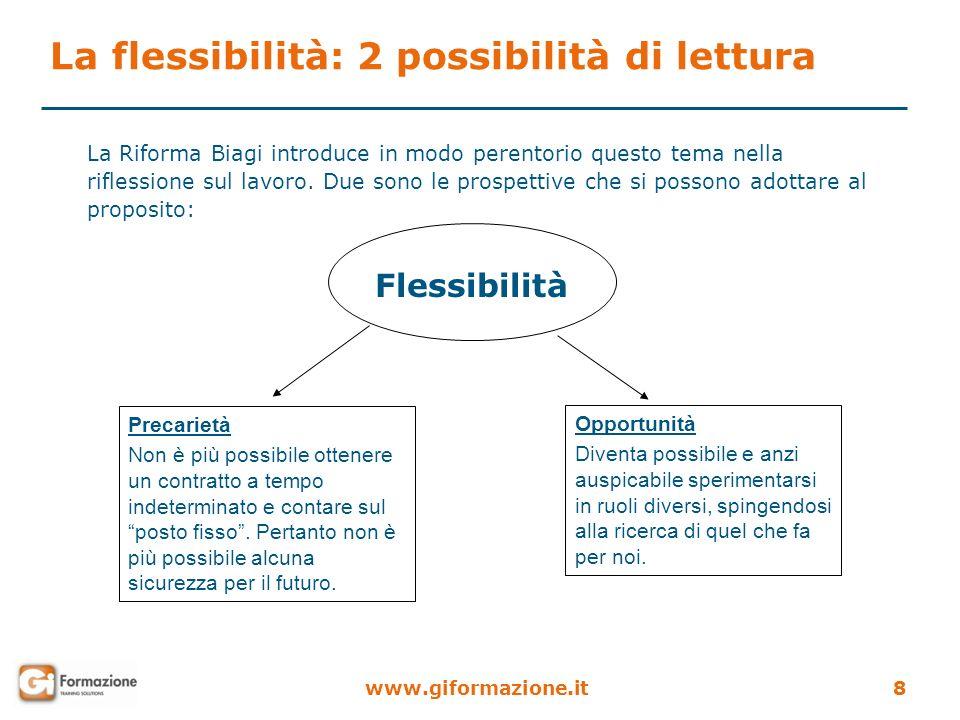 www.giformazione.it8 La flessibilità: 2 possibilità di lettura La Riforma Biagi introduce in modo perentorio questo tema nella riflessione sul lavoro.