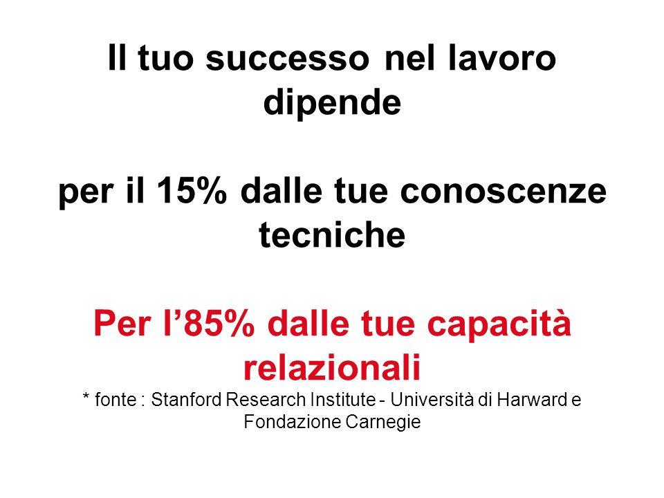 Il tuo successo nel lavoro dipende per il 15% dalle tue conoscenze tecniche Per l85% dalle tue capacità relazionali * fonte : Stanford Research Institute - Università di Harward e Fondazione Carnegie
