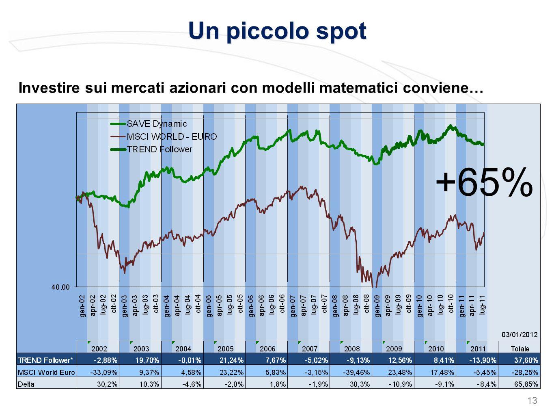 Un piccolo spot 13 +65% Investire sui mercati azionari con modelli matematici conviene…