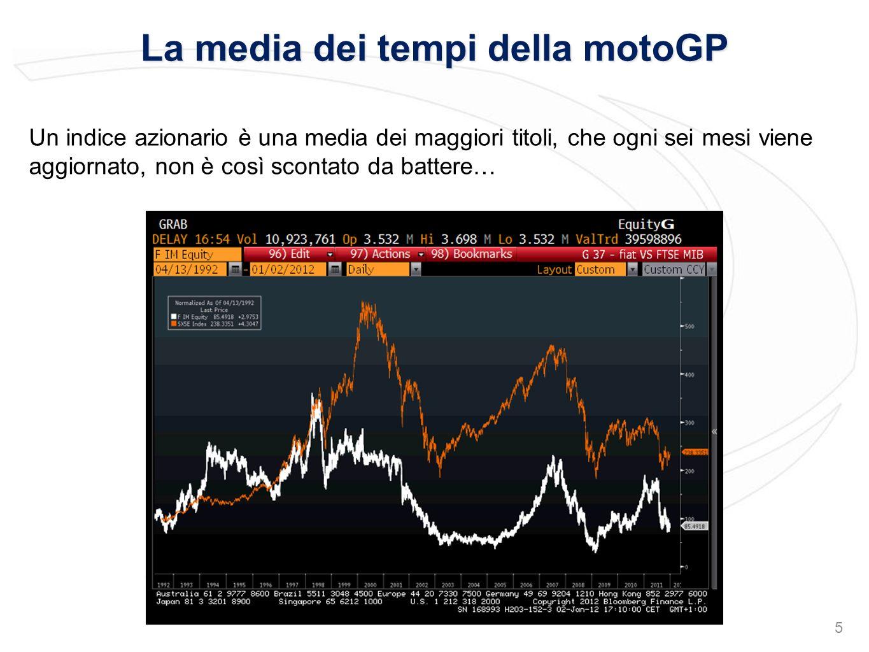 La media dei tempi della motoGP Un indice azionario è una media dei maggiori titoli, che ogni sei mesi viene aggiornato, non è così scontato da battere… 5