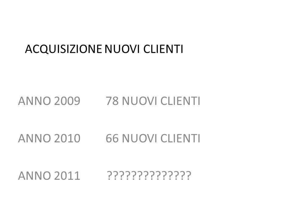 ACQUISIZIONE NUOVI CLIENTI ANNO 200978 NUOVI CLIENTI ANNO 201066 NUOVI CLIENTI ANNO 2011