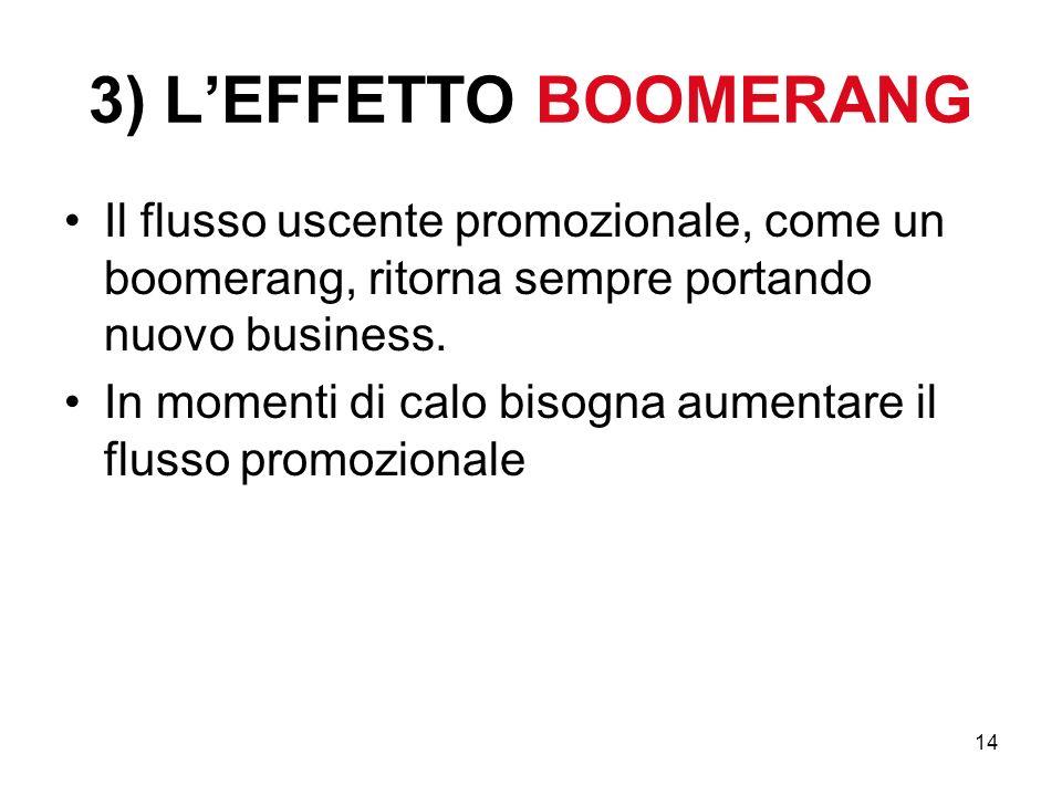 14 3) LEFFETTO BOOMERANG Il flusso uscente promozionale, come un boomerang, ritorna sempre portando nuovo business. In momenti di calo bisogna aumenta