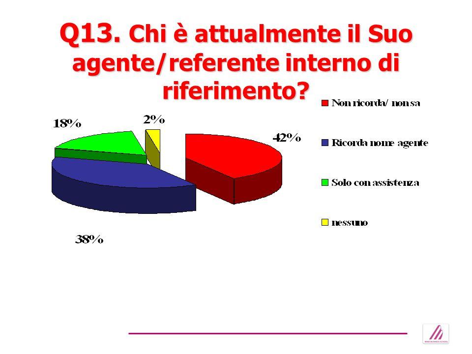 Q13. Chi è attualmente il Suo agente/referente interno di riferimento?