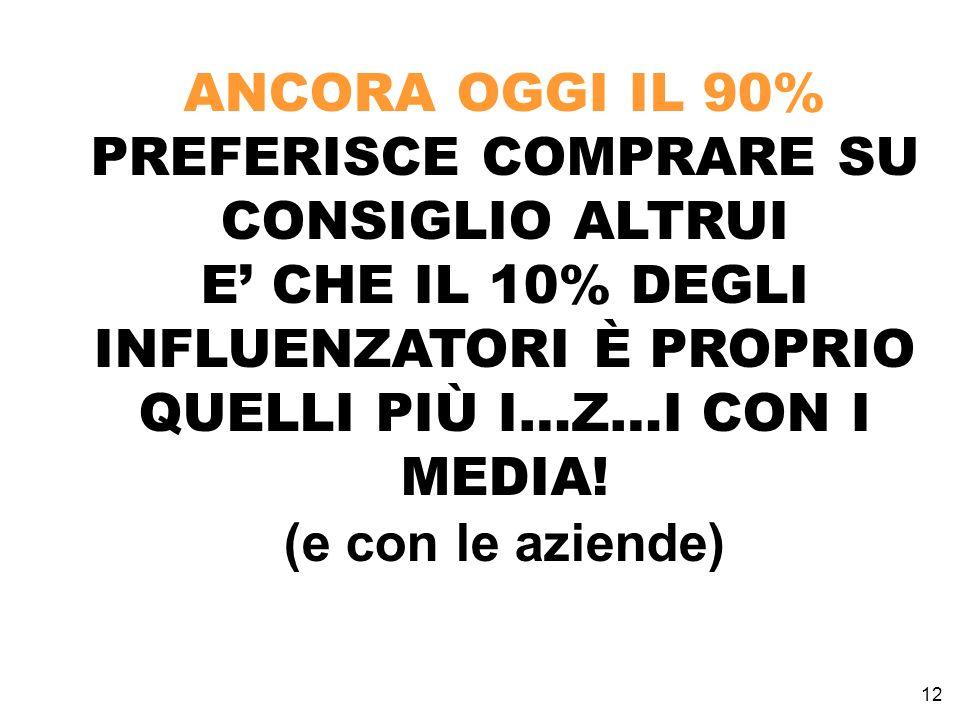 12 ANCORA OGGI IL 90% PREFERISCE COMPRARE SU CONSIGLIO ALTRUI E CHE IL 10% DEGLI INFLUENZATORI È PROPRIO QUELLI PIÙ I…Z…I CON I MEDIA.