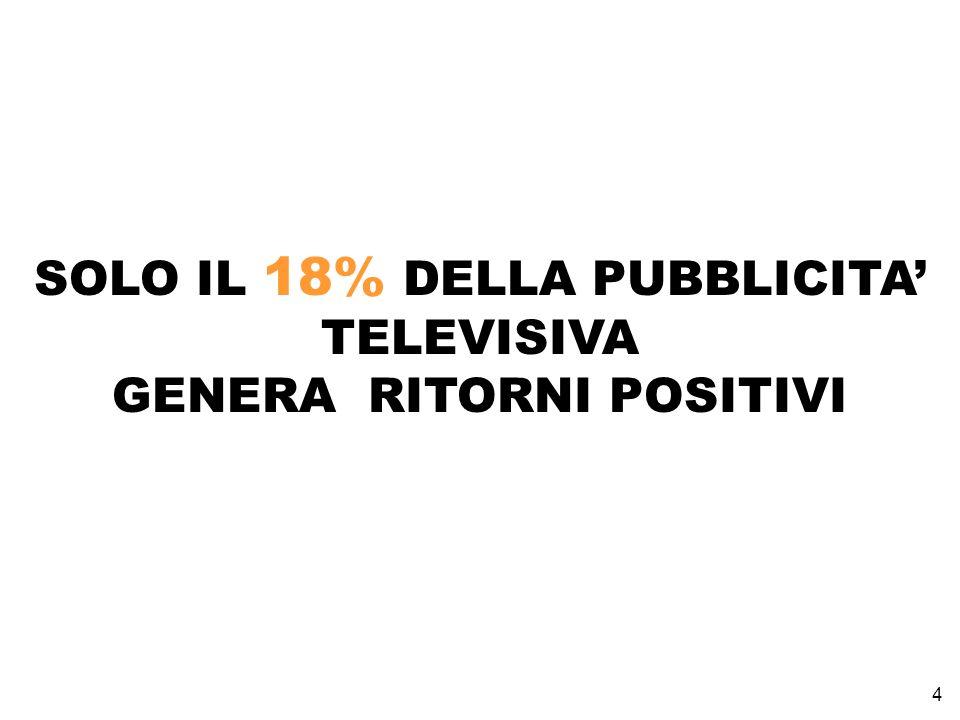 4 SOLO IL 18% DELLA PUBBLICITA TELEVISIVA GENERA RITORNI POSITIVI