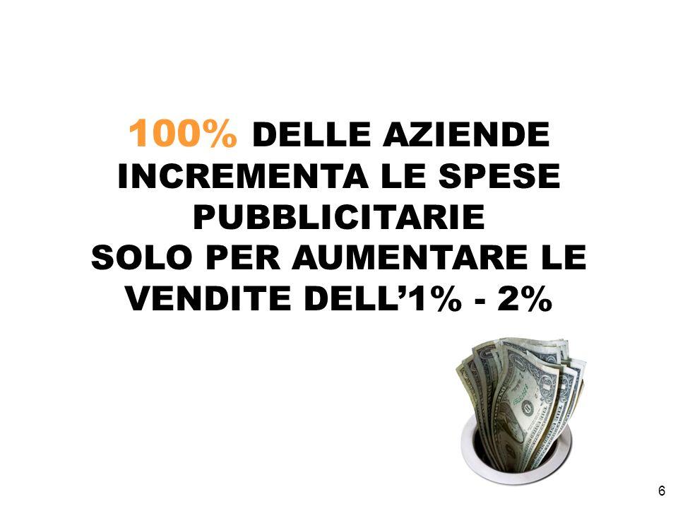 6 100% DELLE AZIENDE INCREMENTA LE SPESE PUBBLICITARIE SOLO PER AUMENTARE LE VENDITE DELL1% - 2%