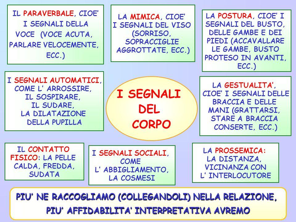 IL PARAVERBALE, CIOE I SEGNALI DELLA VOCE (VOCE ACUTA, PARLARE VELOCEMENTE, ECC.) LA MIMICA, CIOE I SEGNALI DEL VISO (SORRISO, SOPRACCIGLIE AGGROTTATE, ECC.) I SEGNALI AUTOMATICI, COME L ARROSSIRE, IL SOSPIRARE, IL SUDARE, LA DILATAZIONE DELLA PUPILLA LA POSTURA, CIOE I SEGNALI DEL BUSTO, DELLE GAMBE E DEI PIEDI (ACCAVALLARE LE GAMBE, BUSTO PROTESO IN AVANTI, ECC.) LA GESTUALITA, CIOE I SEGNALI DELLE BRACCIA E DELLE MANI (GRATTARSI, STARE A BRACCIA CONSERTE, ECC.) IL CONTATTO FISICO: LA PELLE CALDA, FREDDA, SUDATA I SEGNALI SOCIALI, COME L ABBIGLIAMENTO, LA COSMESI I SEGNALI DEL CORPO PIU NE RACCOGLIAMO (COLLEGANDOLI) NELLA RELAZIONE, PIU AFFIDABILITA INTERPRETATIVA AVREMO LA PROSSEMICA: LA DISTANZA, VICINANZA CON L INTERLOCUTORE