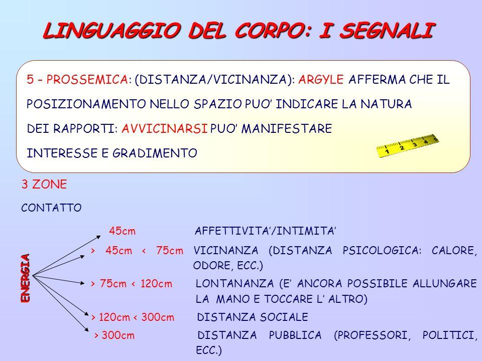 3 ZONE 45cm AFFETTIVITA/INTIMITA > 45cm < 75cm VICINANZA (DISTANZA PSICOLOGICA: CALORE, ODORE, ECC.) > 75cm < 120cm LONTANANZA (E ANCORA POSSIBILE ALLUNGARE LA MANO E TOCCARE L ALTRO) > 120cm < 300cm DISTANZA SOCIALE > 300cm DISTANZA PUBBLICA (PROFESSORI, POLITICI, ECC.)ENERGIA CONTATTO 5 – PROSSEMICA: (DISTANZA/VICINANZA): ARGYLE AFFERMA CHE IL POSIZIONAMENTO NELLO SPAZIO PUO INDICARE LA NATURA DEI RAPPORTI: AVVICINARSI PUO MANIFESTARE INTERESSE E GRADIMENTO