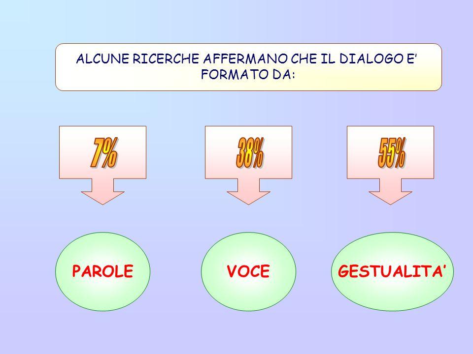 ALCUNE RICERCHE AFFERMANO CHE IL DIALOGO E FORMATO DA: PAROLEVOCEGESTUALITA
