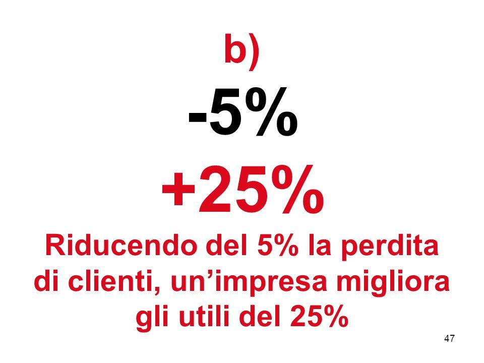 47 b) -5% +25% Riducendo del 5% la perdita di clienti, unimpresa migliora gli utili del 25%