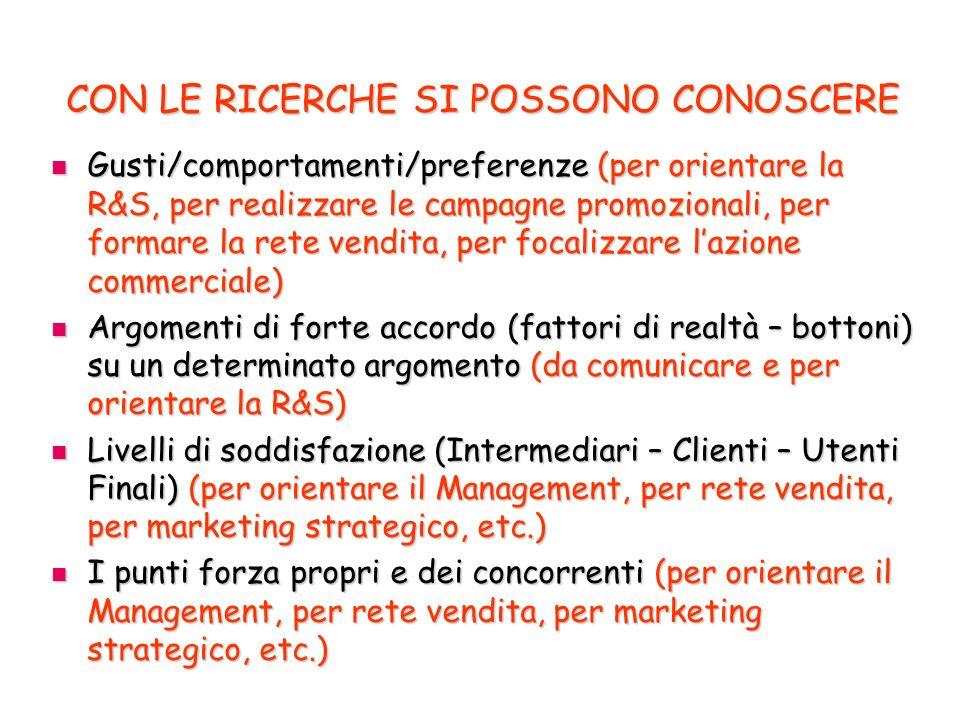CON LE RICERCHE SI POSSONO CONOSCERE Gusti/comportamenti/preferenze (per orientare la R&S, per realizzare le campagne promozionali, per formare la rete vendita, per focalizzare lazione commerciale) Gusti/comportamenti/preferenze (per orientare la R&S, per realizzare le campagne promozionali, per formare la rete vendita, per focalizzare lazione commerciale) Argomenti di forte accordo (fattori di realtà – bottoni) su un determinato argomento (da comunicare e per orientare la R&S) Argomenti di forte accordo (fattori di realtà – bottoni) su un determinato argomento (da comunicare e per orientare la R&S) Livelli di soddisfazione (Intermediari – Clienti – Utenti Finali) (per orientare il Management, per rete vendita, per marketing strategico, etc.) Livelli di soddisfazione (Intermediari – Clienti – Utenti Finali) (per orientare il Management, per rete vendita, per marketing strategico, etc.) I punti forza propri e dei concorrenti (per orientare il Management, per rete vendita, per marketing strategico, etc.) I punti forza propri e dei concorrenti (per orientare il Management, per rete vendita, per marketing strategico, etc.)