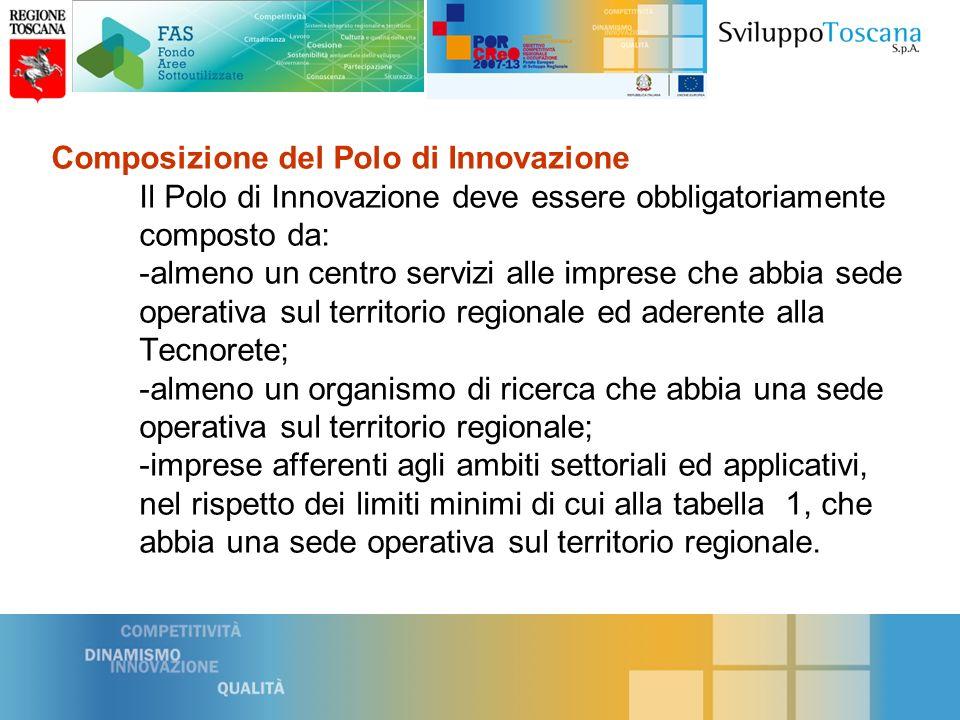 NUMERO MINIMO DI IMPRESE AGGREGATE AL POLO per fascia dimensionale e investimento Polo 1 a fascia Oltre 160 imprese per un contributo massimo di Euro 800.000,00.