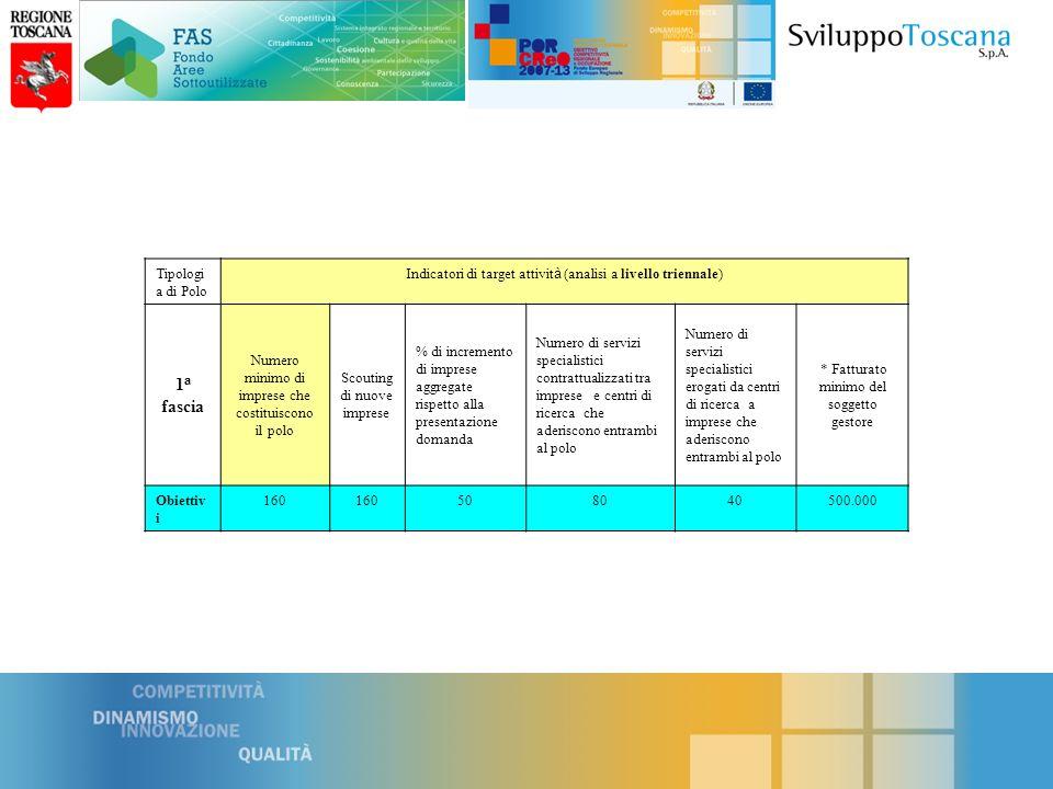 Tipologi a di Polo Indicatori di target attivit à (analisi a livello triennale) 2 a fascia Numero minimo di imprese che costituiscono il polo * Scouting di nuove imprese % di incremento di imprese aggregate rispetto alla presentazione domanda Numero di servizi specialistici contrattualizzati tra imprese e centri di ricerca che aderiscono entrambi al polo Numero di servizi specialistici erogati da centri di ricerca a imprese che aderiscono entrambi al polo * * Fatturato minimo del soggetto gestore Obiettiv i 80 504020300.000