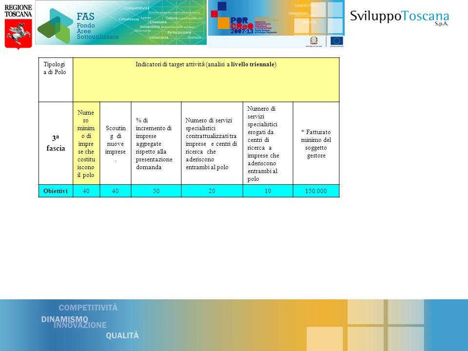 Tabella 3 Polo Innovazione 1 a Fascia COSTI PER ANNO 2011 2 sem 2012 1 sem 2012 2 sem 2013 1 sem 2013 2 sem 2014 1 sem TOTALE % Aiuto non rimborsabile (b) 100908070600 Spesa massima di periodo(c) 147.000280.000250.000180.000125.00025.0001.007.000 Polo Innovazione 2a Fascia COSTI PER ANNO 2011 2 sem 2012 1 sem 2012 2 sem 2013 1 sem 2013 2 sem 2014 1 sem TOTALE % Aiuto non rimborsabile (b) 100908070600 Spesa massima di periodo(c) 100.70 0 210.000200.000 135.00 0 93.00018.750757.450 Polo Innovazione 3a Fascia COSTI PER ANNO 2011 2 sem 2012 1 sem 2012 2 sem 2013 1 sem 2013 2 sem 2014 1 sem TOTALE % Aiuto non rimborsabile (b) 100908070600 Spesa massima di periodo(c) 73.500140.000125.00090.00062.50012.500503.500