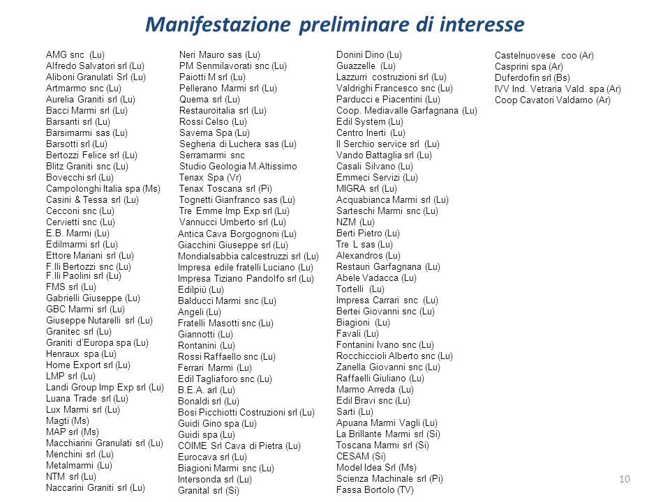 Manifestazione preliminare di interesse 10 AMG snc (Lu) Alfredo Salvatori srl (Lu) Aliboni Granulati Srl (Lu) Artmarmo snc (Lu) Aurelia Graniti srl (L