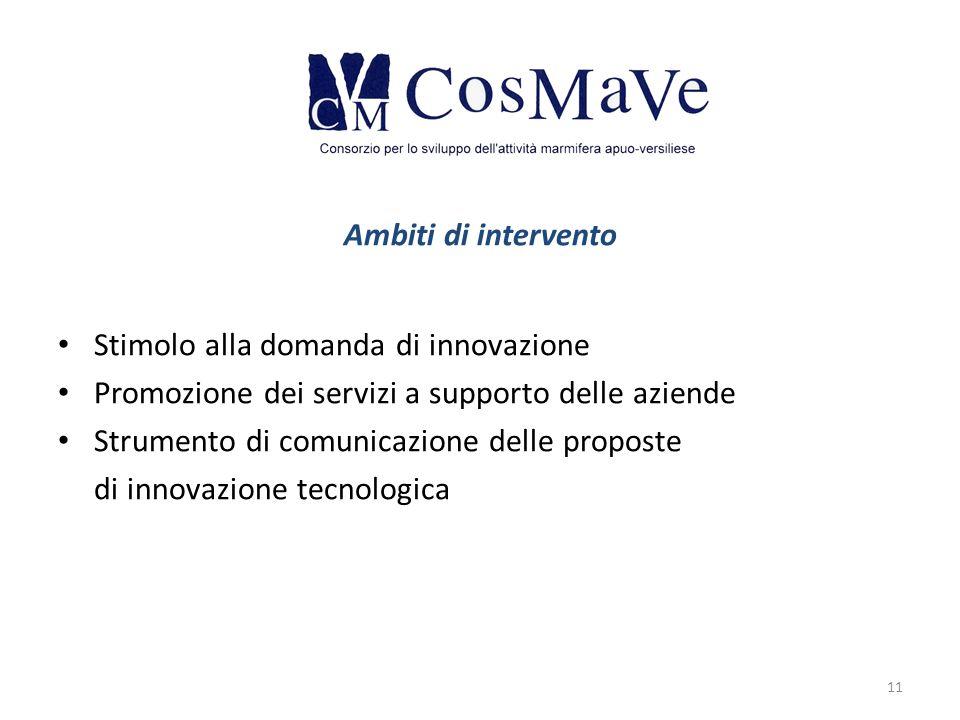 Ambiti di intervento Stimolo alla domanda di innovazione Promozione dei servizi a supporto delle aziende Strumento di comunicazione delle proposte di