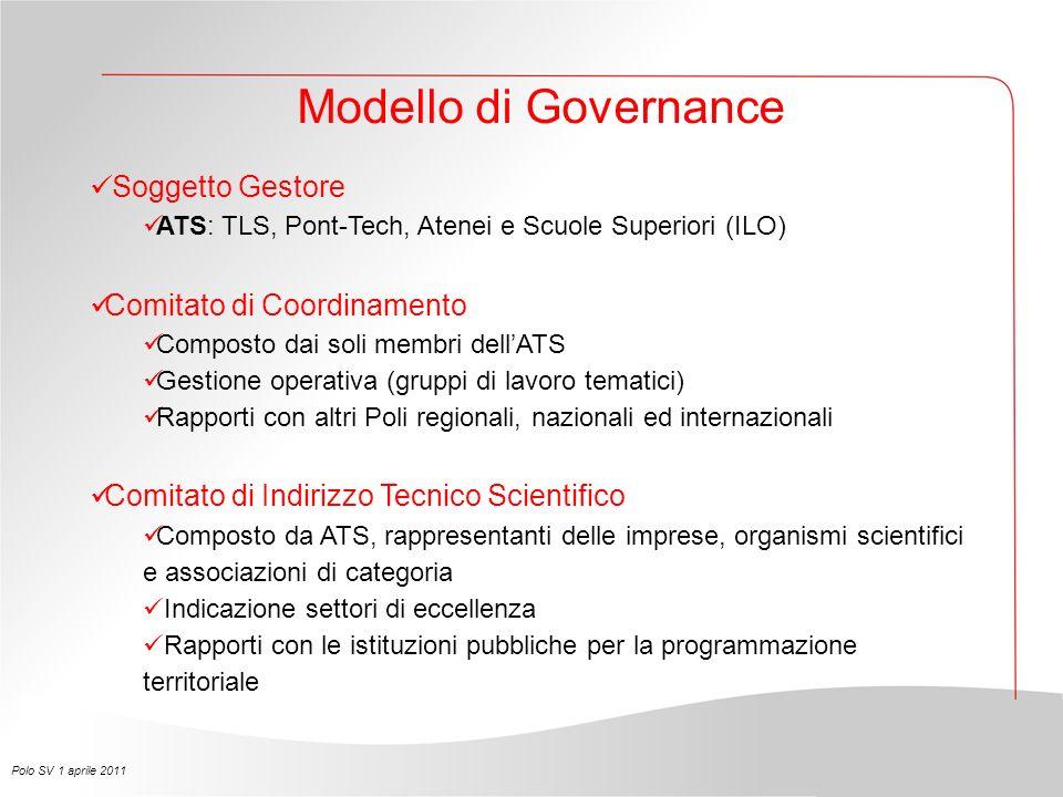 Modello di Governance Soggetto Gestore ATS: TLS, Pont-Tech, Atenei e Scuole Superiori (ILO) Comitato di Coordinamento Composto dai soli membri dellATS