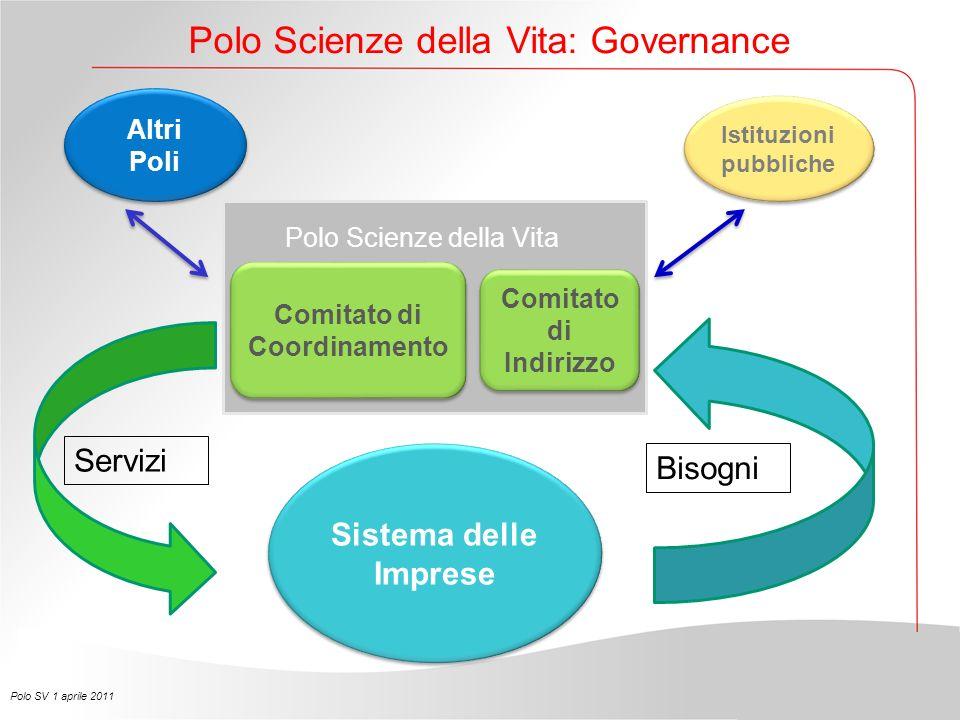 Polo Scienze della Vita: Governance Polo SV 1 aprile 2011 Comitato di Indirizzo Comitato di Coordinamento Istituzioni pubbliche Sistema delle Imprese Altri Poli Servizi Bisogni Polo Scienze della Vita