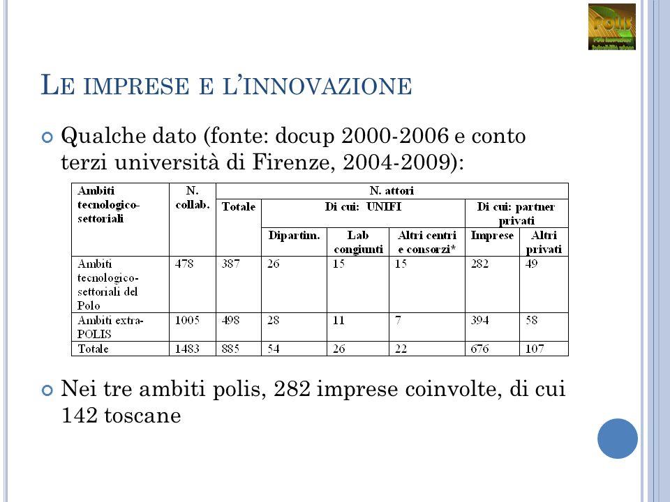 L E IMPRESE E L INNOVAZIONE Qualche dato (fonte: docup 2000-2006 e conto terzi università di Firenze, 2004-2009): Nei tre ambiti polis, 282 imprese coinvolte, di cui 142 toscane