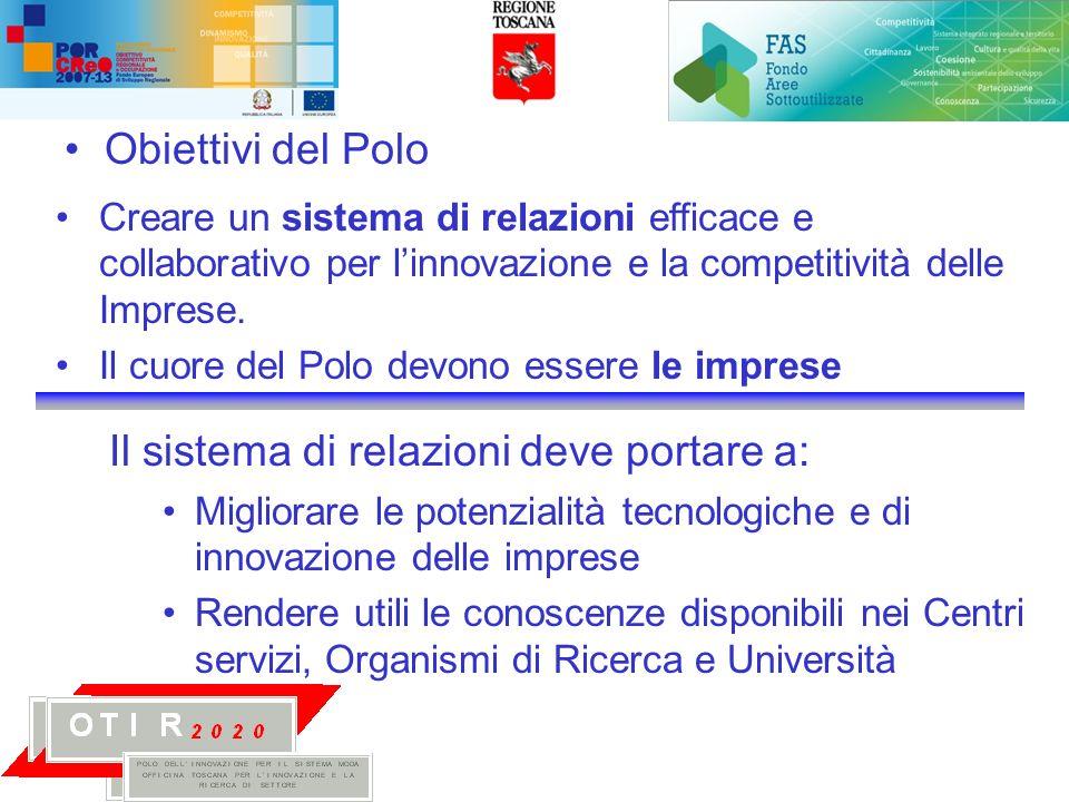 Obiettivi del Polo Creare un sistema di relazioni efficace e collaborativo per linnovazione e la competitività delle Imprese.