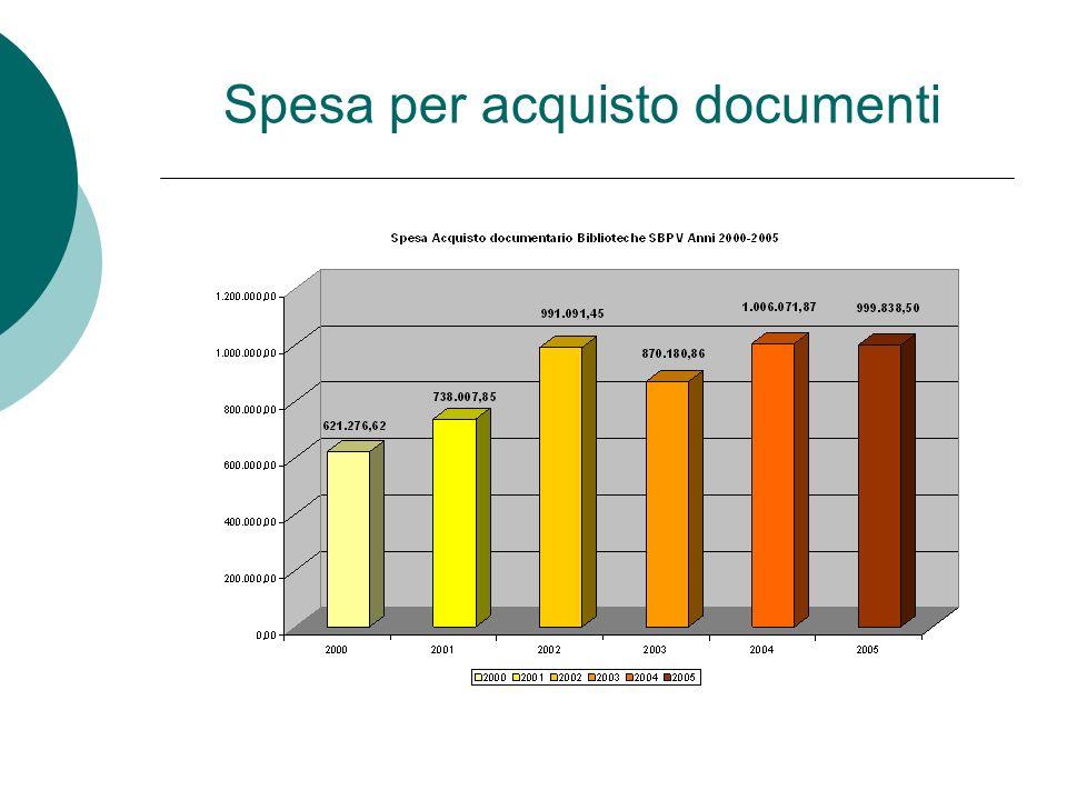 Spesa per acquisto documenti