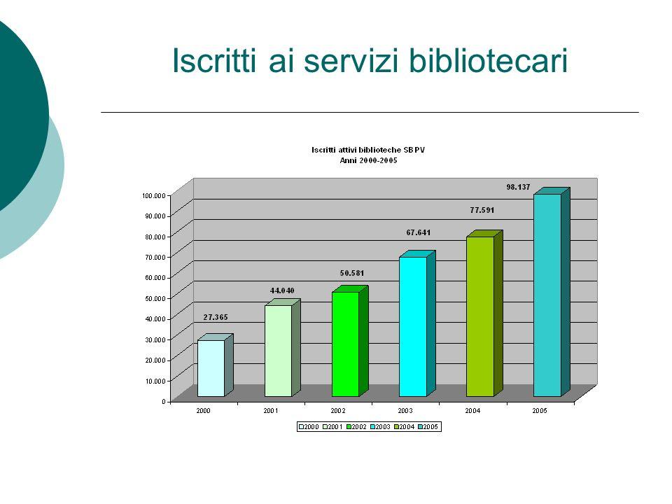 Iscritti ai servizi bibliotecari