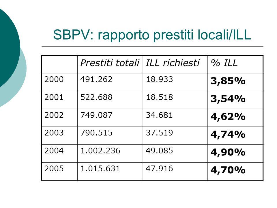 SBPV: rapporto prestiti locali/ILL Prestiti totaliILL richiesti% ILL 2000491.26218.933 3,85% 2001522.68818.518 3,54% 2002749.08734.681 4,62% 2003790.51537.519 4,74% 20041.002.23649.085 4,90% 20051.015.63147.916 4,70%