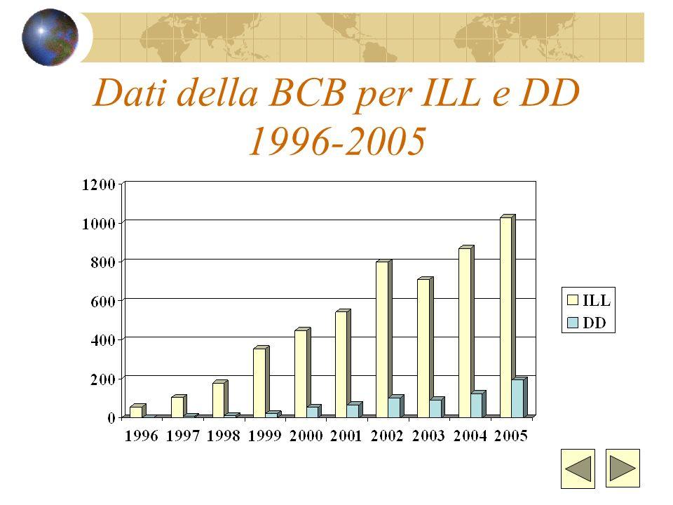 ILL e DD nel Regolamento, nella Carta dei servizi e nel sito della biblioteca Importanza della chiarezza dei servizi per: - utenti (tipologie, modalit