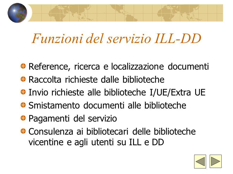 Proposte Incrementare il servizio di ILL provinciale (non come strumento di risparmio sugli acquisti); sviluppare maggiormente il DD Attivare il prest