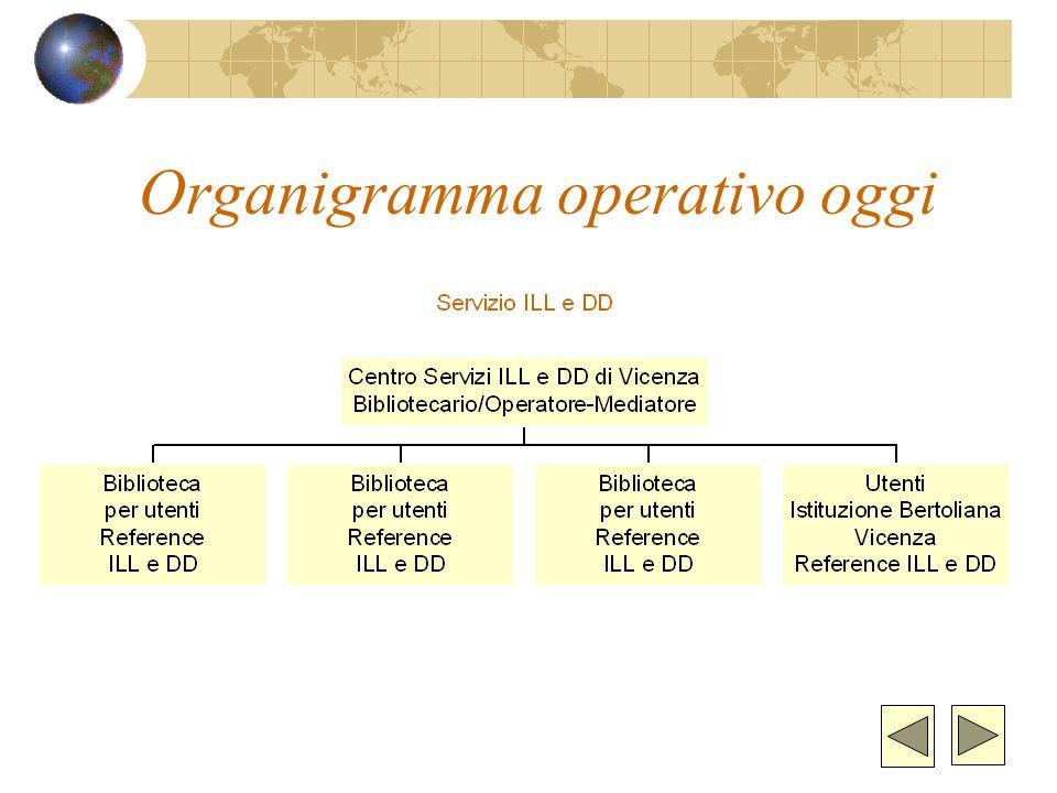 Funzioni del servizio ILL-DD Reference, ricerca e localizzazione documenti Raccolta richieste dalle biblioteche Invio richieste alle biblioteche I/UE/