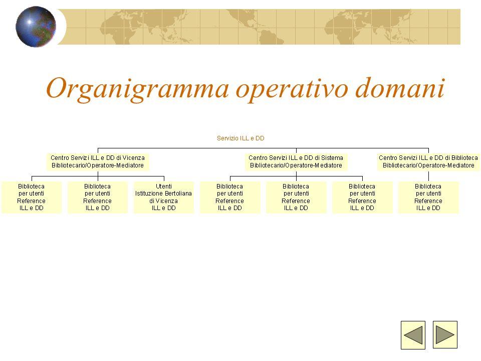 Organigramma operativo oggi