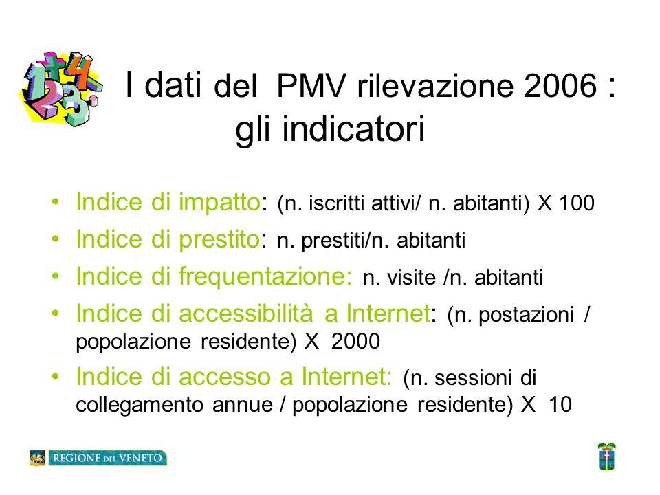 I dati del PMV rilevazione 2006 : gli indicatori Indice di impatto: (n. iscritti attivi/ n. abitanti) X 100 Indice di prestito: n. prestiti/n. abitant