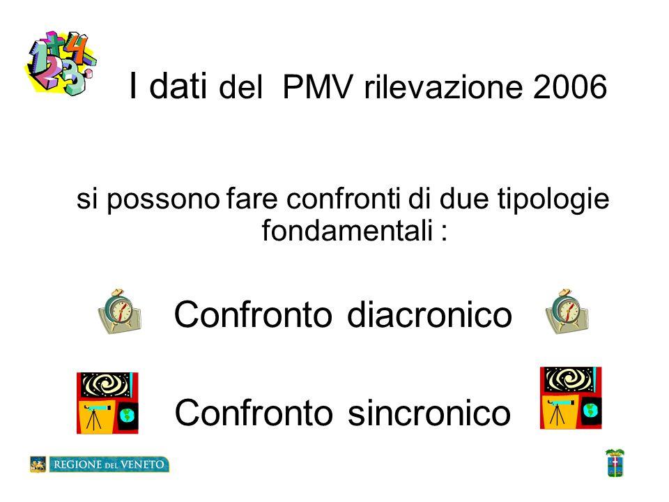 I dati del PMV rilevazione 2006 si possono fare confronti di due tipologie fondamentali : Confronto diacronico Confronto sincronico