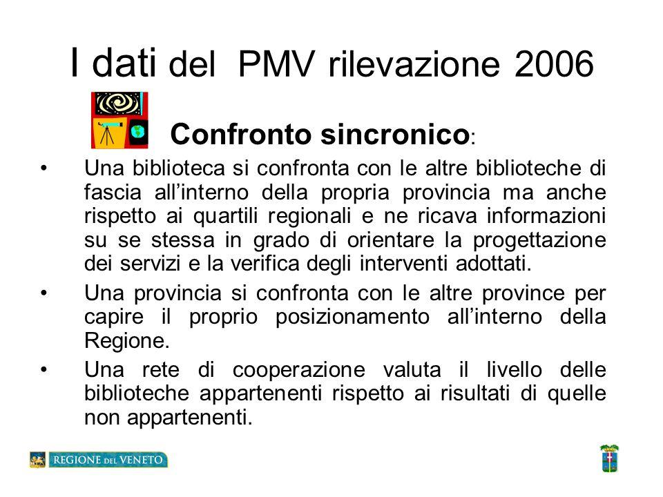 I dati del PMV rilevazione 2006 Confronto sincronico : Una biblioteca si confronta con le altre biblioteche di fascia allinterno della propria provinc