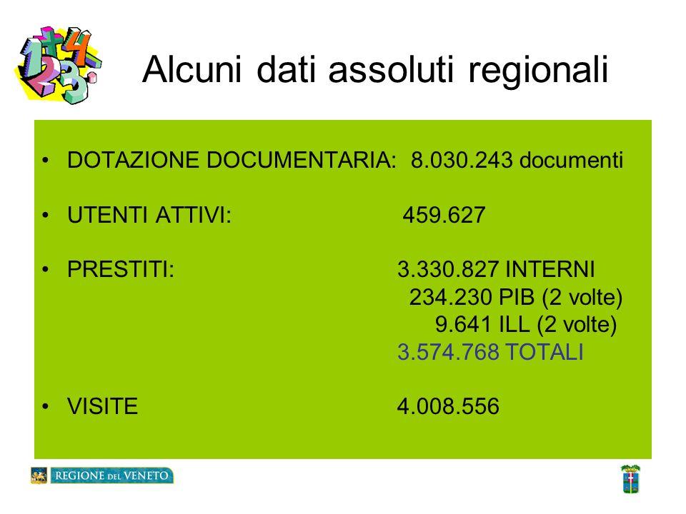 Alcuni dati assoluti regionali DOTAZIONE DOCUMENTARIA: 8.030.243 documenti UTENTI ATTIVI: 459.627 PRESTITI: 3.330.827 INTERNI 234.230 PIB (2 volte) 9.