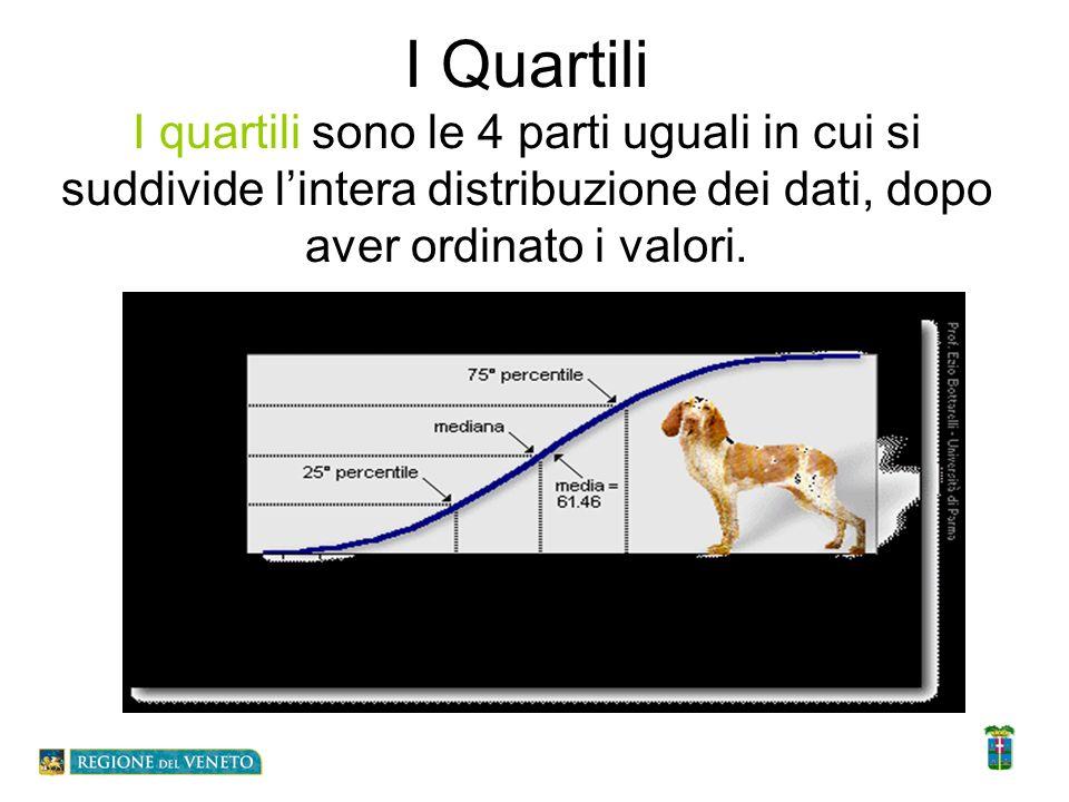 I Quartili I quartili sono le 4 parti uguali in cui si suddivide lintera distribuzione dei dati, dopo aver ordinato i valori.