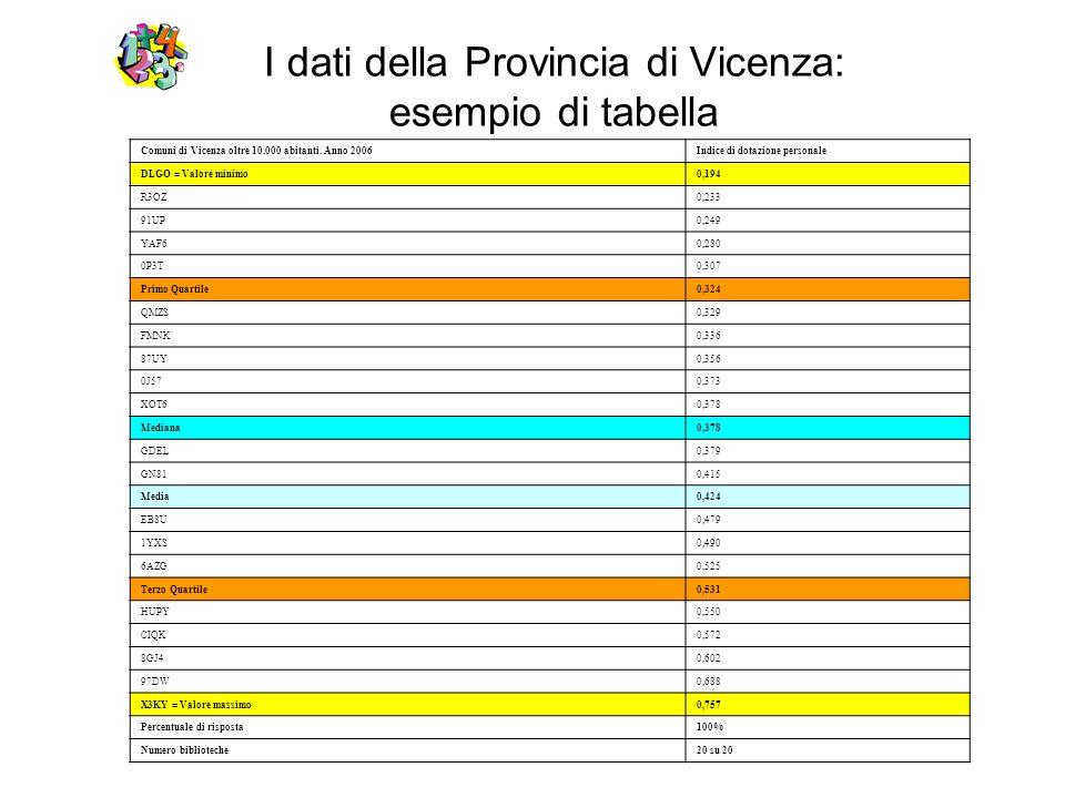 I dati della Provincia di Vicenza: esempio di tabella Comuni di Vicenza oltre 10.000 abitanti. Anno 2006Indice di dotazione personale DLGO = Valore mi
