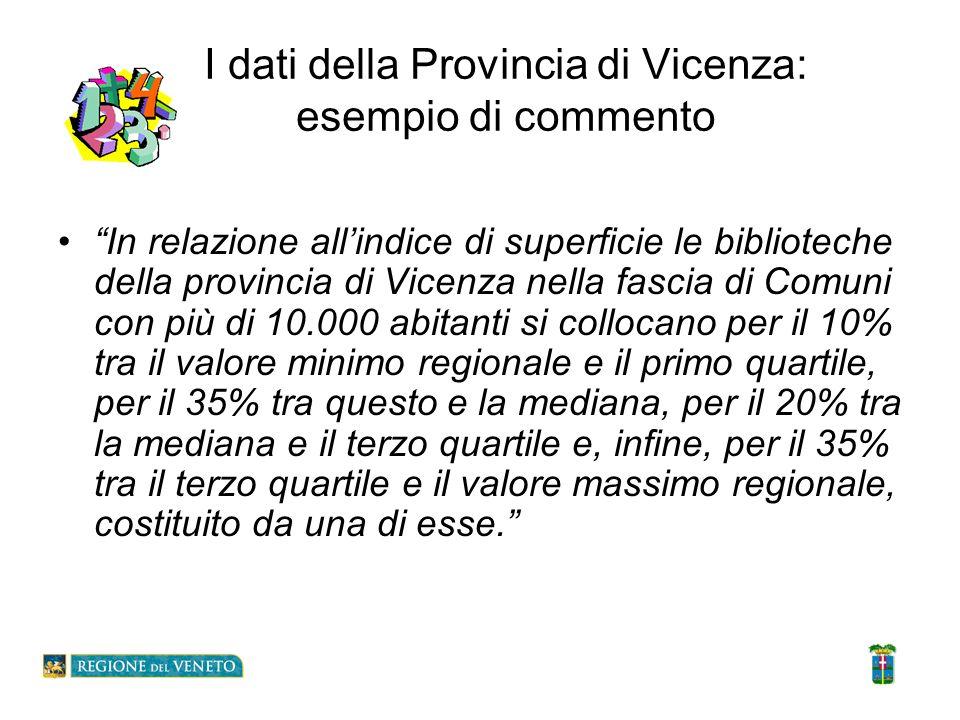 I dati della Provincia di Vicenza: esempio di commento In relazione allindice di superficie le biblioteche della provincia di Vicenza nella fascia di