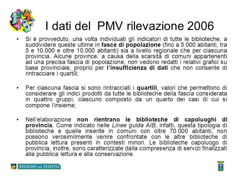 I dati del PMV rilevazione 2006 Si è provveduto, una volta individuati gli indicatori di tutte le biblioteche, a suddividere queste ultime in fasce di