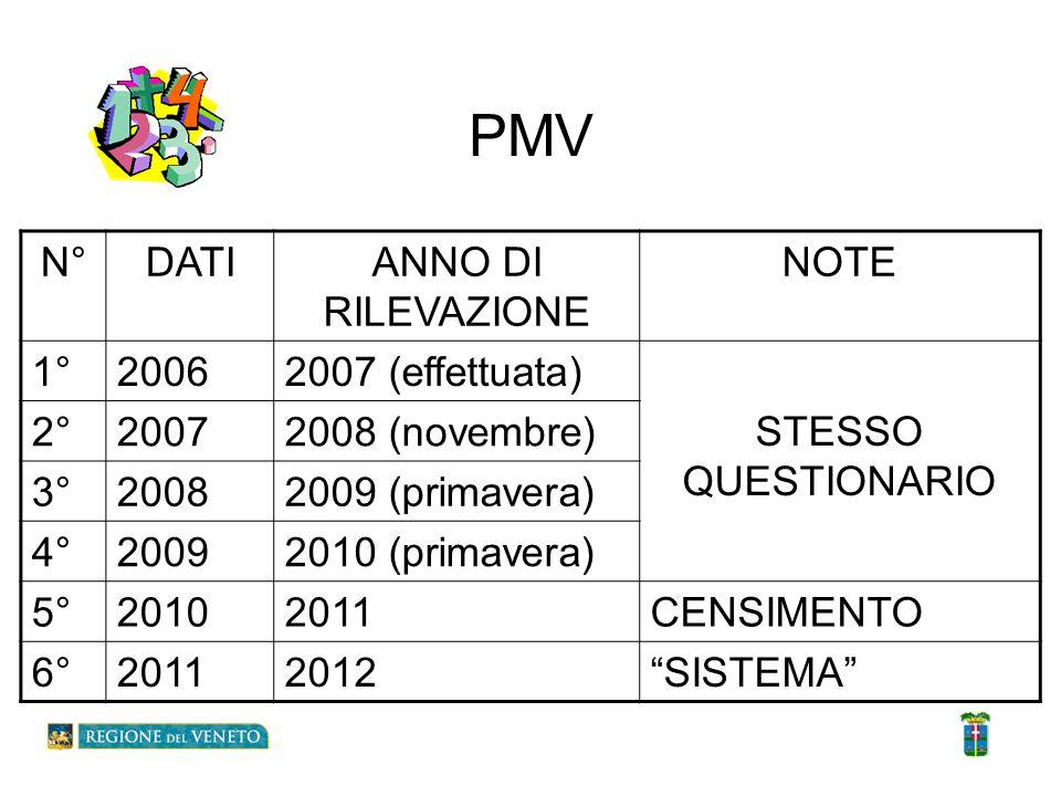 I dati del PMV rilevazione 2006 Per garantire la privatezza dei dati, i Comuni sono stati individuati con un codice anonimo.