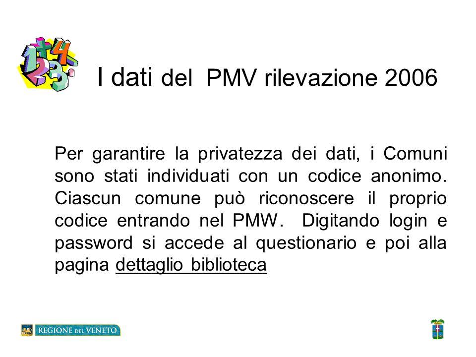 I dati del PMV rilevazione 2006 Per garantire la privatezza dei dati, i Comuni sono stati individuati con un codice anonimo. Ciascun comune può ricono