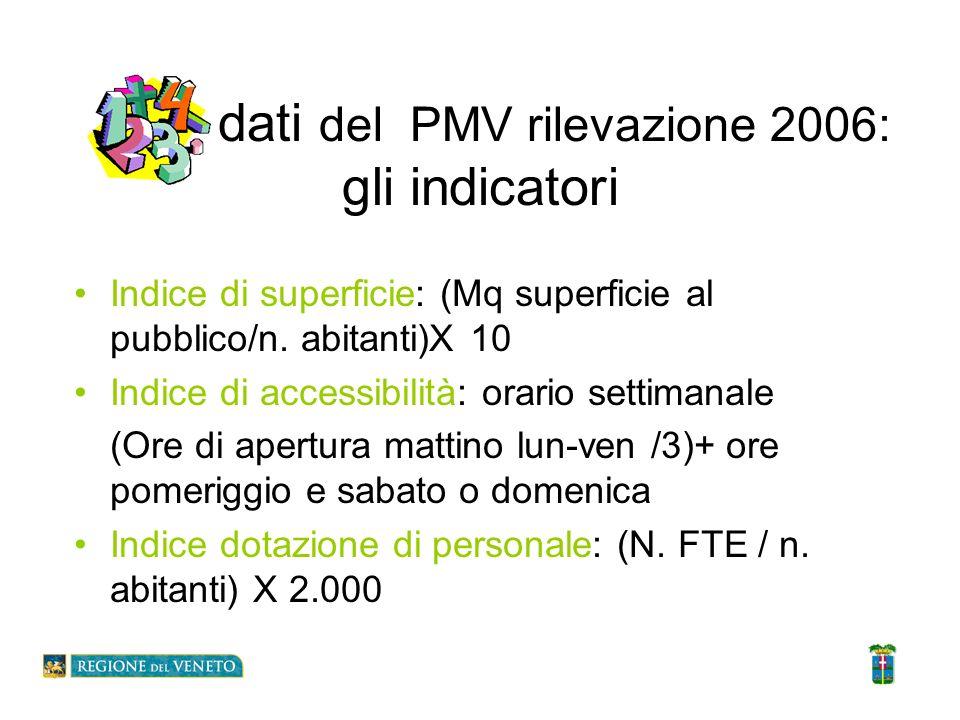 I dati del PMV rilevazione 2006: gli indicatori Indice di superficie: (Mq superficie al pubblico/n. abitanti)X 10 Indice di accessibilità: orario sett