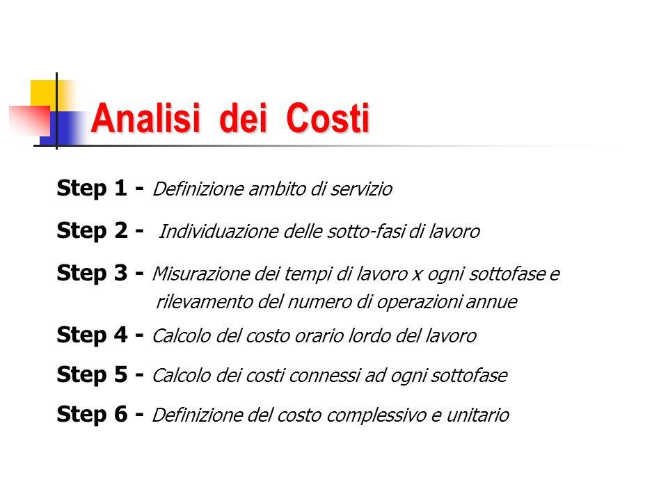 Analisi dei Costi Step 1 - Definizione ambito di servizio Step 2 - Individuazione delle sotto-fasi di lavoro Step 3 - Misurazione dei tempi di lavoro x ogni sottofase e rilevamento del numero di operazioni annue Step 4 - Calcolo del costo orario lordo del lavoro Step 5 - Calcolo dei costi connessi ad ogni sottofase Step 6 - Definizione del costo complessivo e unitario