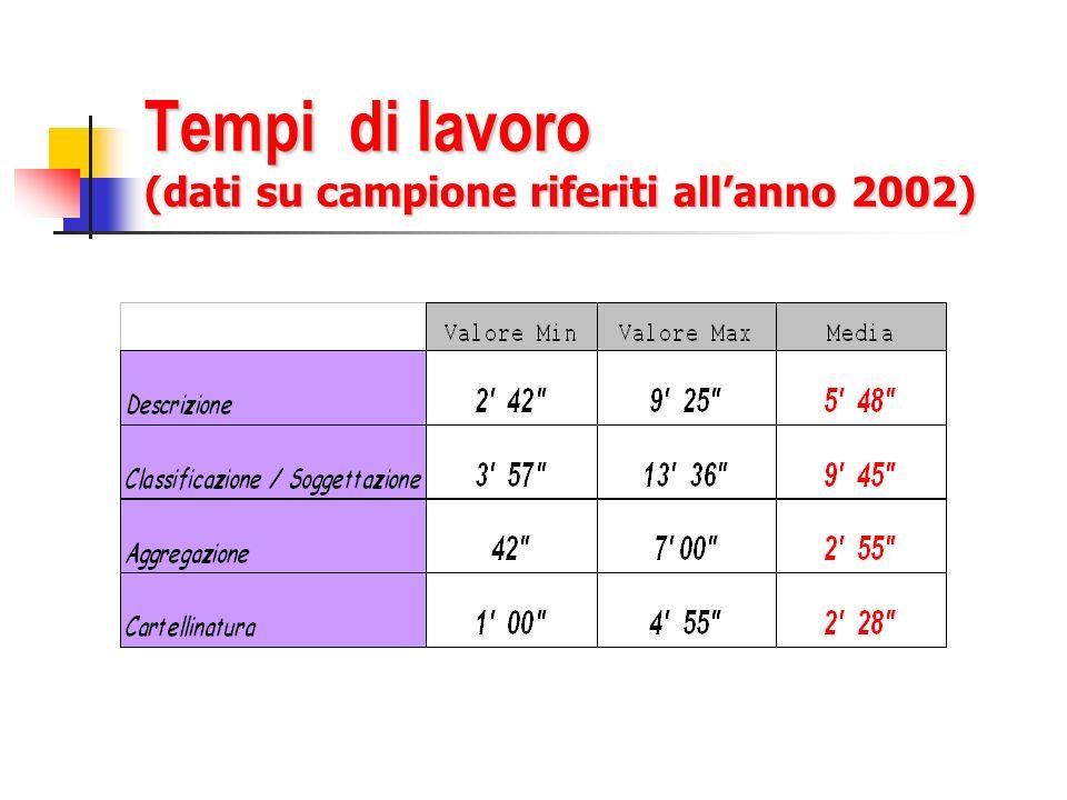 Tempi di lavoro (dati su campione riferiti allanno 2002)