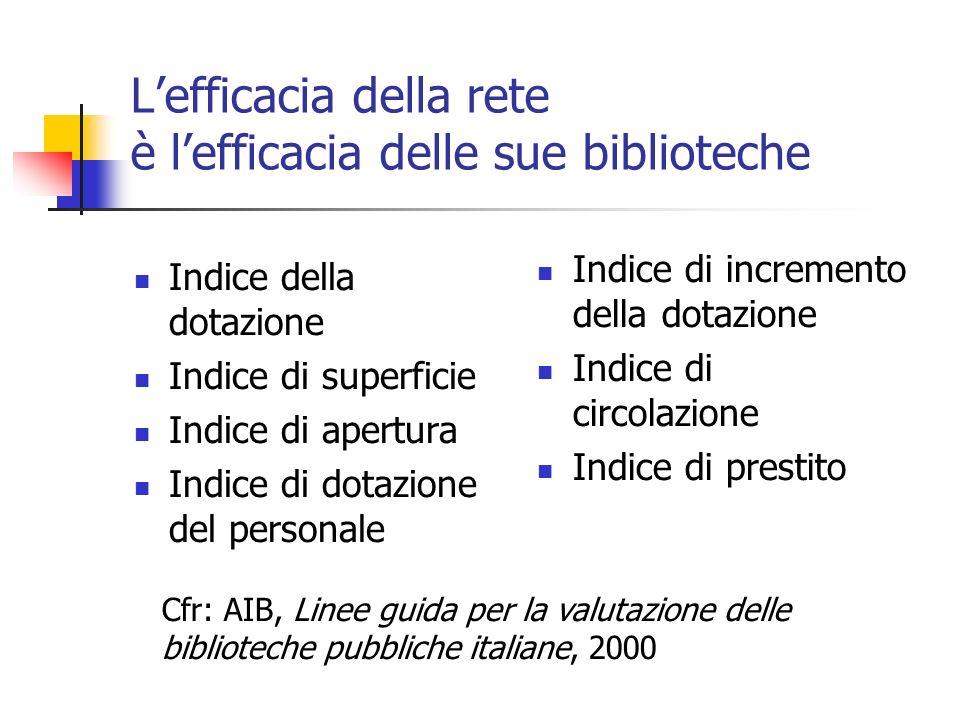 Lefficacia della rete è lefficacia delle sue biblioteche Indice della dotazione Indice di superficie Indice di apertura Indice di dotazione del personale Indice di incremento della dotazione Indice di circolazione Indice di prestito Cfr: AIB, Linee guida per la valutazione delle biblioteche pubbliche italiane, 2000