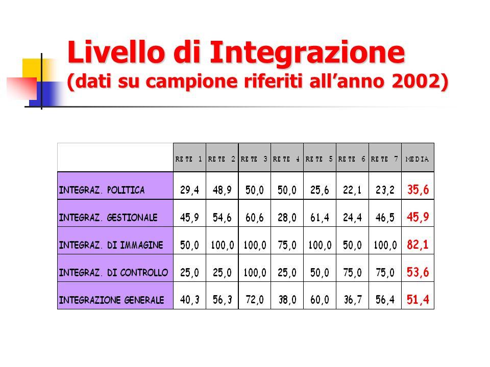 Livello di Integrazione (dati su campione riferiti allanno 2002)