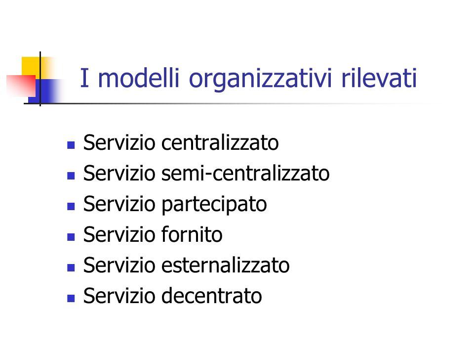 I modelli organizzativi rilevati Servizio centralizzato Servizio semi-centralizzato Servizio partecipato Servizio fornito Servizio esternalizzato Servizio decentrato