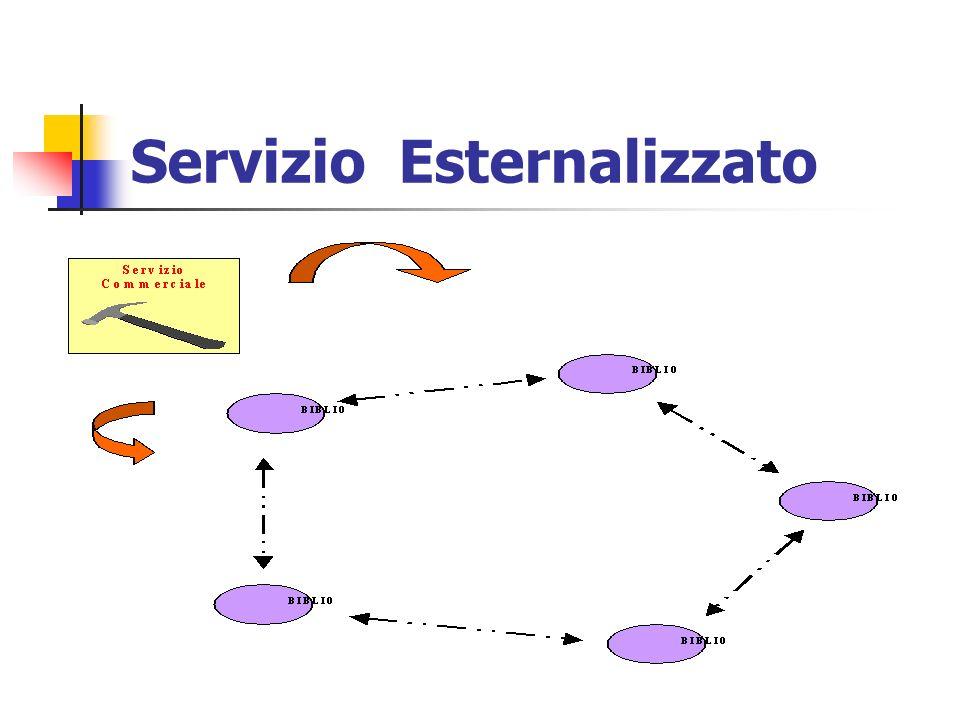 Servizio Esternalizzato