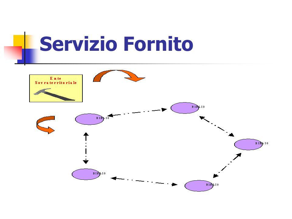 Servizio Fornito